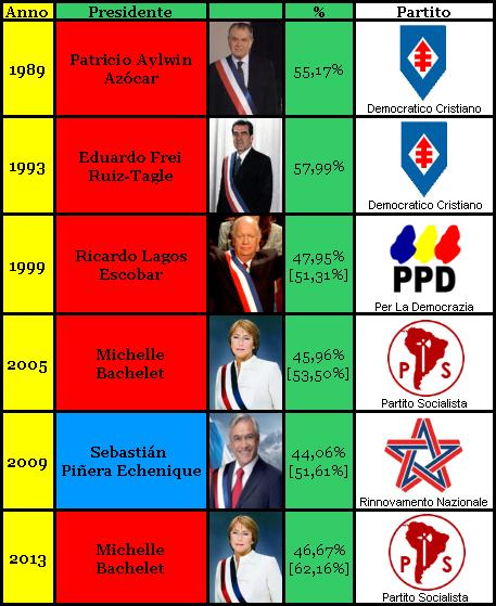 presidenziali-_-cile[1]